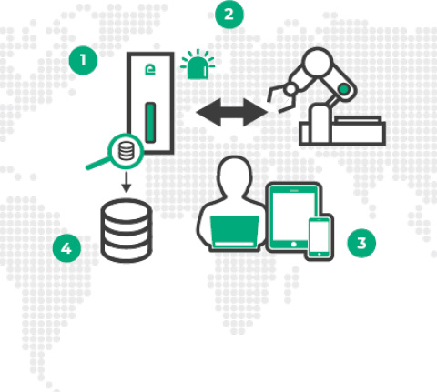 Raising an alert | Etic Telecom