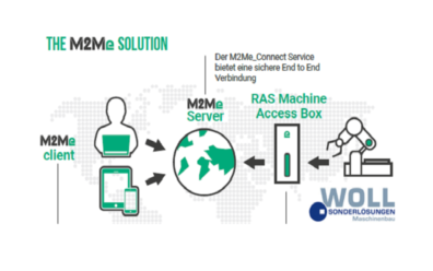 Woll Maschinenbau GmbH utilise la solution M2Me pour la maintenance à distance de ses machines.