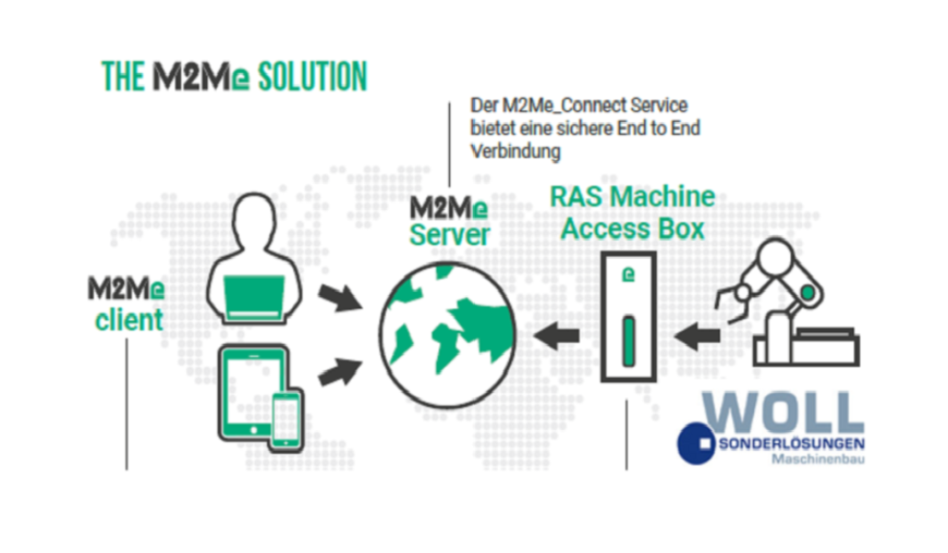 Woll Maschinenbau GmbH uses M2Me solution for the remote maintenance of its machines.